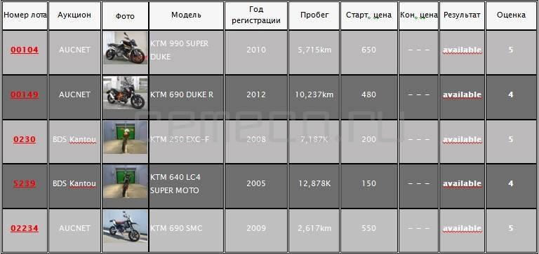 KTM на аукционах Японии